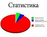 Статистика за первый месяц