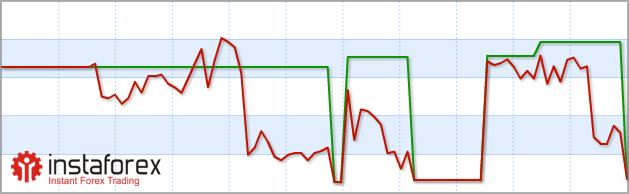 Третий депозит - График